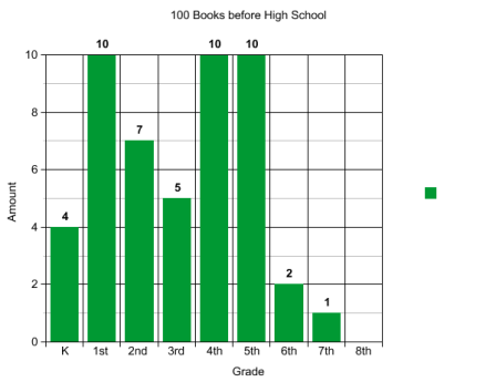 100Books graph